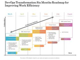 Devops Transformation Six Months Roadmap For Improving Work Efficiency