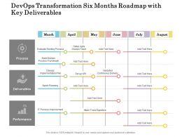 Devops Transformation Six Months Roadmap With Key Deliverables