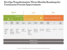 Devops Transformation Three Months Roadmap For Continuous Process Improvement