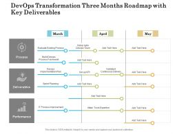 Devops Transformation Three Months Roadmap With Key Deliverables