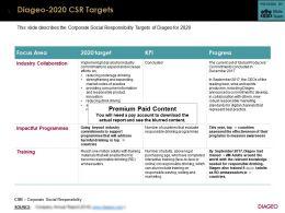 Diageo 2020 CSR Targets