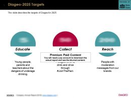 Diageo 2025 Targets