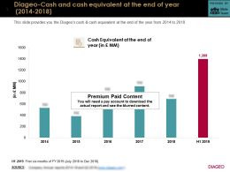 Diageo Cash And Cash Equivalent At The End Of Year 2014-2018