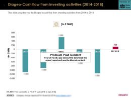 Diageo Cash Flow From Investing Activities 2014-2018
