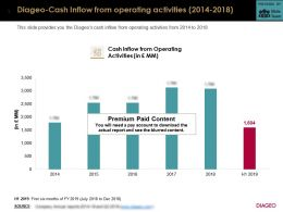 Diageo Cash Inflow From Operating Activities 2014-2018