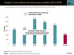 Diageo Cash Outflow From Financing Activities 2014-2018