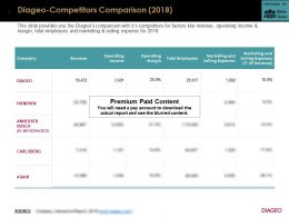 Diageo Competitors Comparison 2018