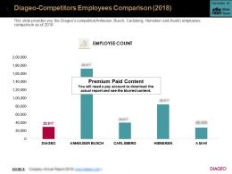 Diageo Competitors Employees Comparison 2018