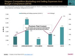 Diageo Competitors Marketing And Selling Expenses And Margin Comparison 2018