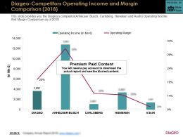 Diageo Competitors Operating Income And Margin Comparison 2018