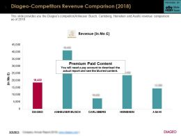 Diageo Competitors Revenue Comparison 2018