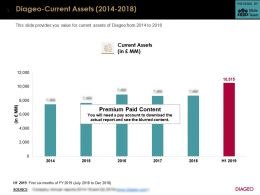 Diageo Current Assets 2014-2018