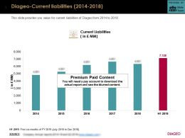 Diageo Current Liabilities 2014-2018