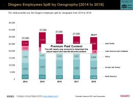 Diageo Employees Split By Geography 2014-2018