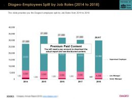 Diageo Employees Split By Job Roles 2014-2018