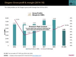 Diageo Gross Profit And Margin 2014-18