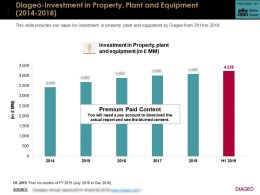 Diageo Investment In Property Plant And Equipment 2014-2018