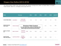 Diageo Key Ratios 2014-2018