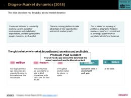 Diageo Market Dynamics 2018
