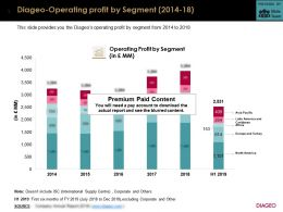 Diageo Operating Profit By Segment 2014-18
