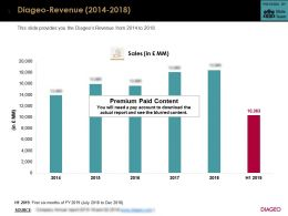Diageo Revenue 2014-2018