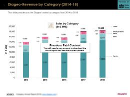 Diageo Revenue By Category 2014-18