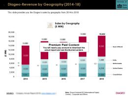 Diageo Revenue By Geography 2014-18
