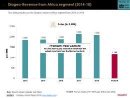 Diageo Revenue From Africa Segment 2014-18