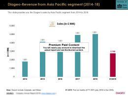 Diageo Revenue From Asia Pacific Segment 2014-18
