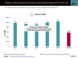 Diageo Revenue From Europe And Turkey Segment 2014-18