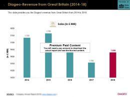 Diageo Revenue From Great Britain 2014-18