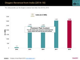 Diageo Revenue From India 2014-18