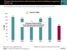 Diageo Revenue From Latin America And Caribbean Segment 2014-18