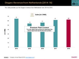 Diageo Revenue From Netherlands 2014-18