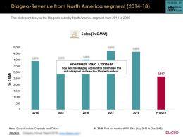 Diageo Revenue From North America Segment 2014-18