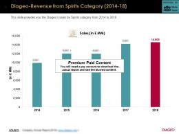Diageo Revenue From Spirits Category 2014-18