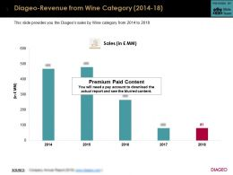 Diageo Revenue From Wine Category 2014-18