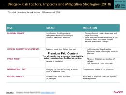 Diageo Risk Factors Impacts And Mitigation Strategies 2018