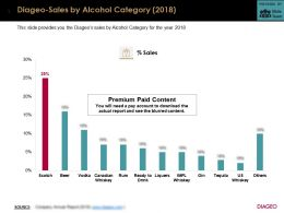 Diageo Sales By Alcohol Category 2018