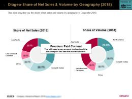 Diageo Share Of Net Sales And Volume By Geography 2018
