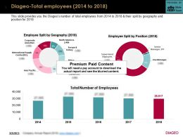 Diageo Total Employees 2014-2018
