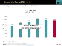 Diageo Total Equity 2014-2018