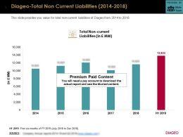 Diageo Total Non Current Liabilities 2014-2018