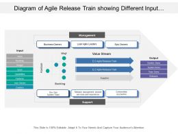 Diagram Of Agile Release Train Showing Different Input Output And Management Categories