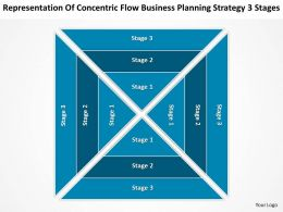Diagram Of Business Cycle Concentric Flow Planning Strategy 3 Stages Powerpoint Templates