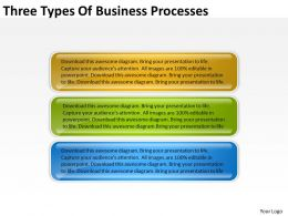 Diagram Of Business Cycle Three Types Processes Powerpoint Slides