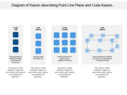 Diagram Of Kaizen Describing Point Line Plane And Cube Kaizen Model
