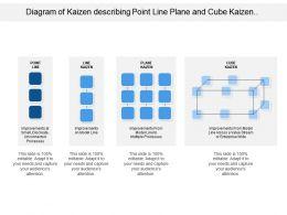 diagram_of_kaizen_describing_point_line_plane_and_cube_kaizen_model_Slide01