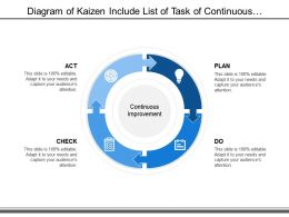 Diagram Of Kaizen Include List Of Task Of Continuous Improvement On Process Stage Of Plan Do Act And Check