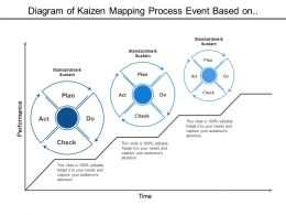 Diagram Of Kaizen Mapping Process Event Based On Performance And Time